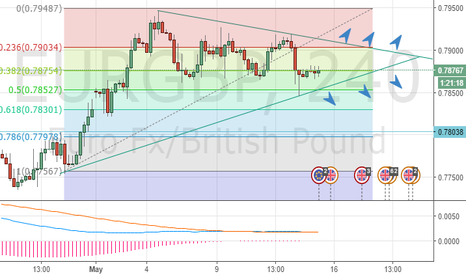 EURGBP: EURGBP, can go either way , which will be broken?