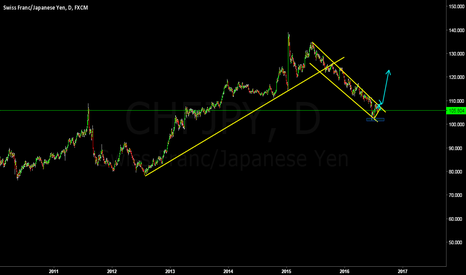 CHFJPY: CHFJPY breakout the channel then it will move up