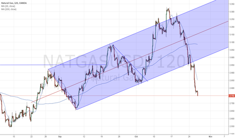 NATGASUSD: $natgas  what happens when lower parallel doesn't give support?