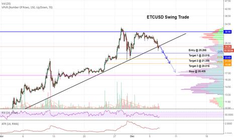 ETCUSD: $ETC Trendline Breakout Retraction Short