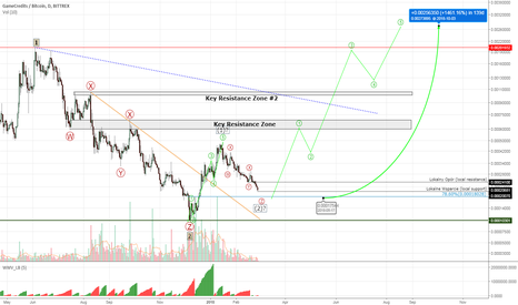 GAMEBTC: GameCredits #GAMEBTC - heading down towards next Fibo