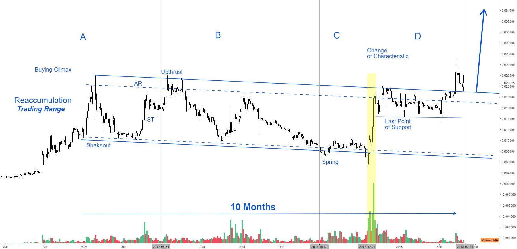 LTC/BTC is headed for a strong bullish wave!