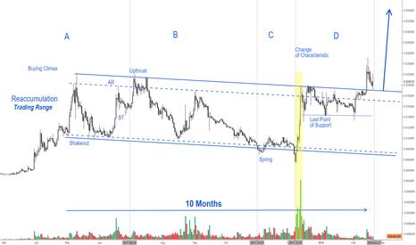 LTCBTC: LTC/BTC is headed for a strong bullish wave!