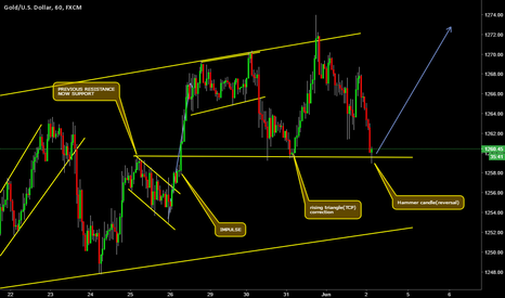 XAUUSD: buy set up formation complete