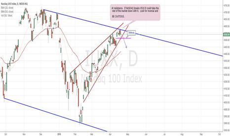 IUXX: BE CAUTIOUS:  NASDAQ at crucial levels