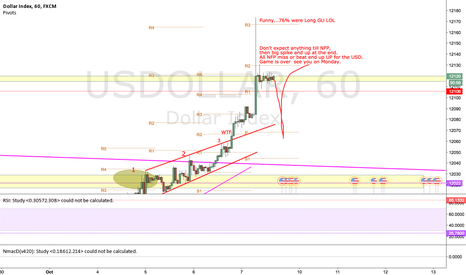 USDOLLAR: WTF this week...what to expect for NFP.