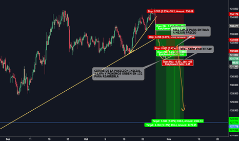 EURJPY: ALL THE WAY SHORT ON EURO-LONG ON YEN