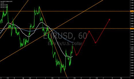 EURUSD: [Expectation] EURUSD go to upward
