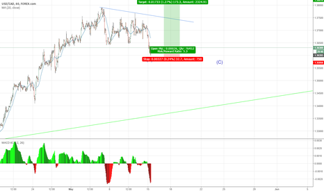 USDCAD: The B wave