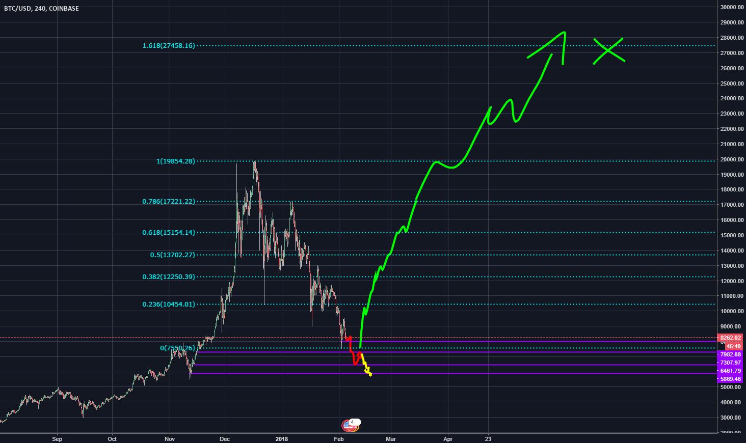 BTC/USD drop to $5.8k then $27 000 MOON
