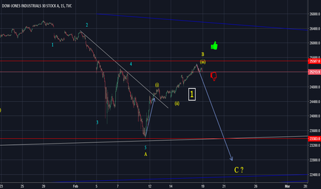 DJI: Previous target hit! Now where the DOW is heading?