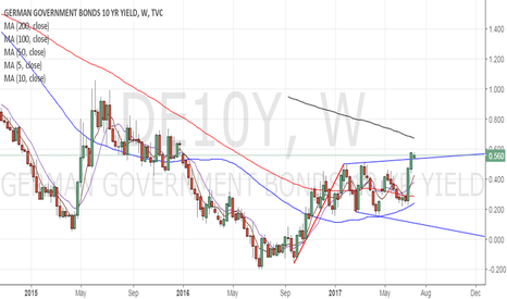 DE10Y: Buy EUR if German 10-yr yield breaks abv previous week's highwee