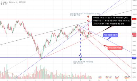 BTCUSD: 단기적 BTC 향후 방향(하락 또는 상승)