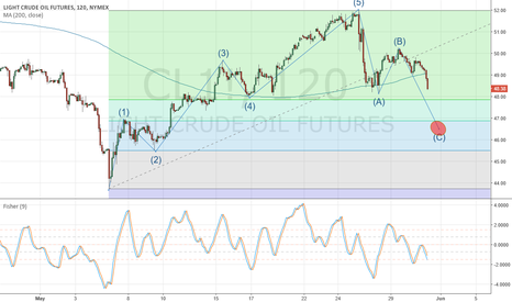 CL1!: ABC correction OIL