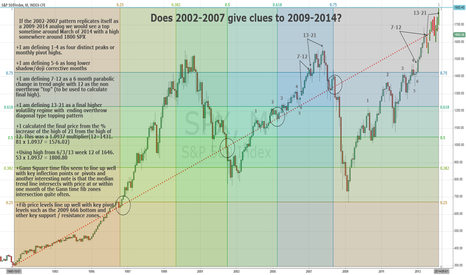 SPX: Does 02-07 give clues to 09-14 top?