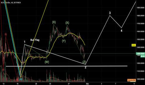 BCHUSD: Bitcoin Cash Breakout from WXYZ pattern?