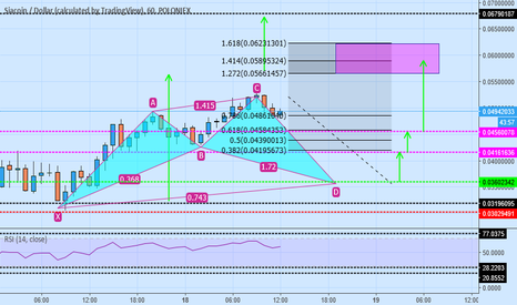 SCUSD: scu/usd buy cypher pattern