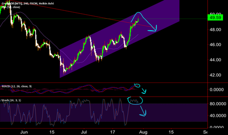 USOIL: New CHANNEL