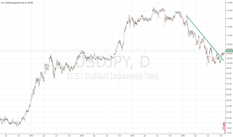 USDJPY: USDJPY new wave up???
