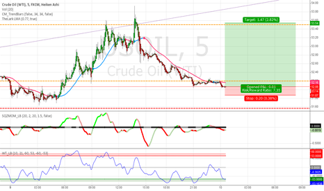 USOIL: Crude Oil Strategy #32