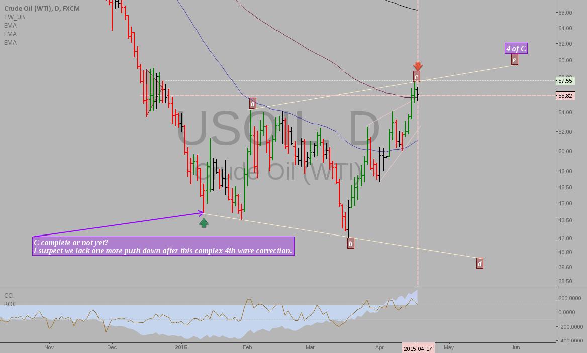 Crude oil: intermarket analysis