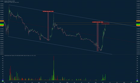 LTCBTC: LTC nearing end of it's channel