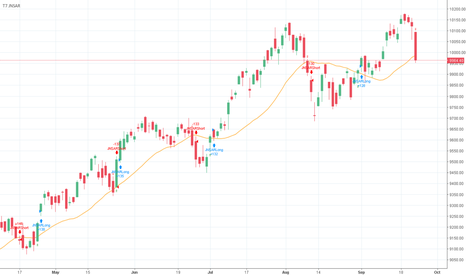 NIFTY: NIFTY : JNSAR indicating NIFTY Short Sell on Monday Open