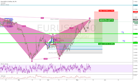EURUSD: Batty EUR