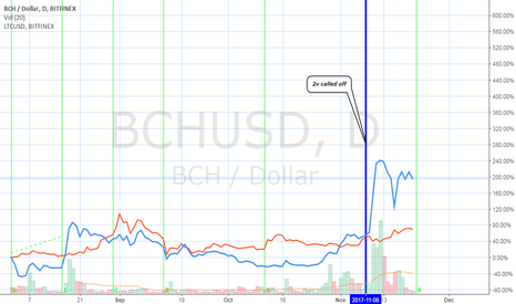 "BCHUSD: ""The chikuning"" (BCH USD compared to LTC USD)"
