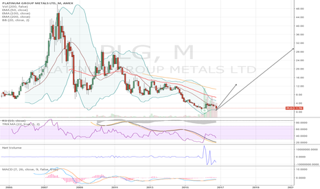 PLG: Platinum - Long - Growth -  Positional Trade
