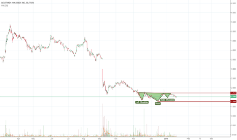 AT: Acuity Ads bullish inverted head and shoulders