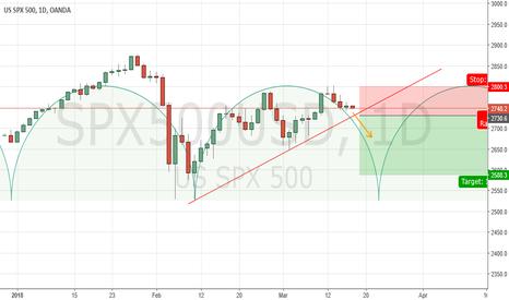 SPX500USD: SP 500 Daily: probabile chiusura ciclica