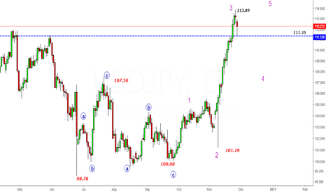 USDJPY: USDJPY- Sell Setup- A short term top@113.89 is in place