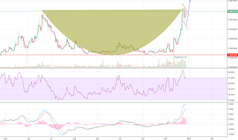 ARDRBTC: Ardor Cup and Handle