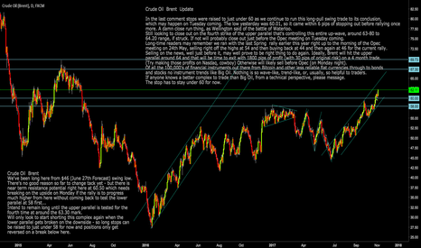 UKOIL: Crude Oil  Brent: UKOIL Looking to close out on test of 63.80