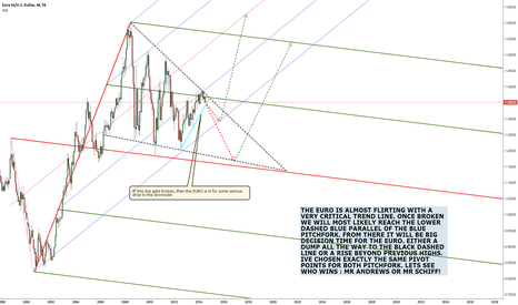 EURUSD: EURUSD, TWO PITCHFORKS TWO POSSIBLE FUTURES