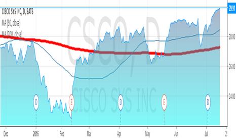 CSCO: CISCO IS BACK