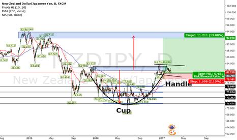 NZDJPY: NZDJPY Cup & Handle