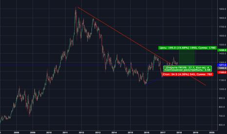 GC2!: GOLD Buy Limit Order
