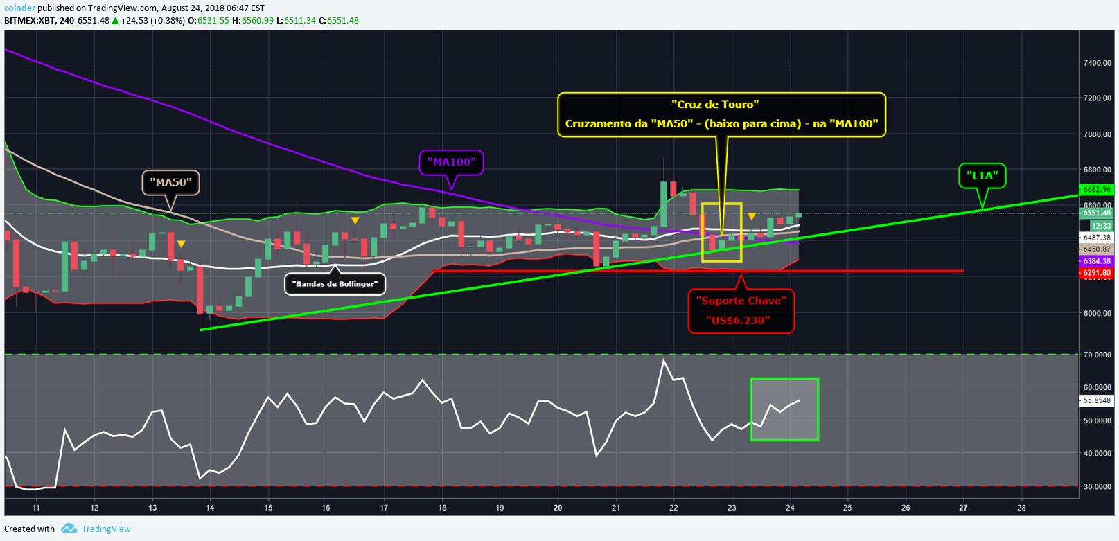 BTC akan melakukan pullback untuk BITMEX:XBTUSD oleh bitorex — TradingView