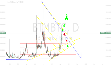 BTMBTC: BTM/BTC - expectancy