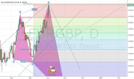 EURGBP: bear coming?