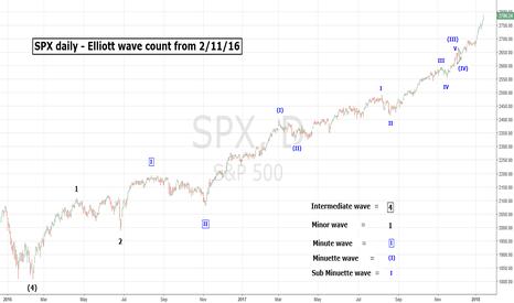 SPX: SPX - Elliott Wave Count From 2/11/16