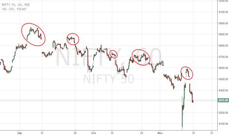 NIFTY: Nifty Bulls Beware!