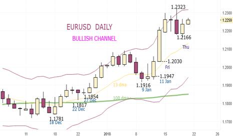 EURUSD: EURUSD - Buy at 1.2260 and 1.2232 Dip. Stop 1.2194