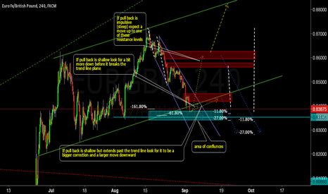 EURGBP: EURGBP wait and see time