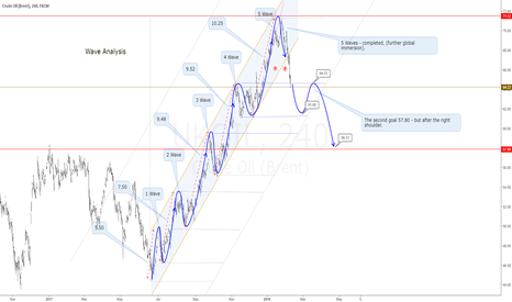 UKOIL: Wave analysis for UK-OIL