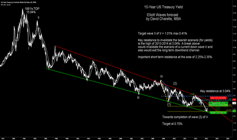 DGS10: 10-Year US TReasury yield going lower, target at 0.70%
