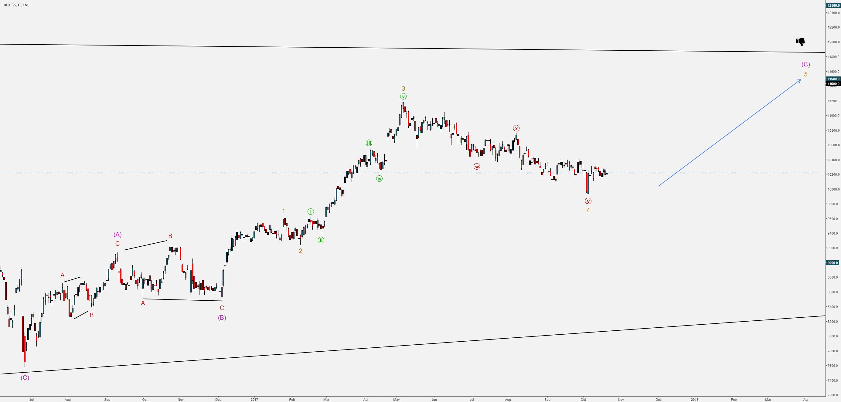 IBEX35 - Madrid Stock Exchange Crash - Daily
