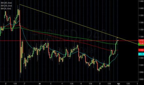 EURUSD: Posible retroceso del Euro Dolar